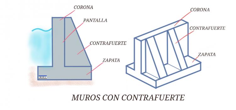 Muro de contención con contrafuerte