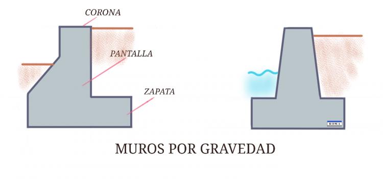 Muro de contención gravedad Tabasco